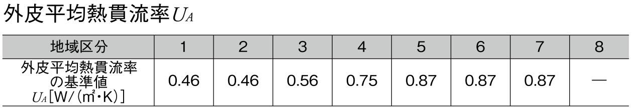 外皮平均熱貫流率の基準値