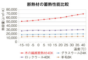 断熱材の蓄熱性能比較表