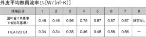 外皮平均熱貫流率の基準値とHEAT20